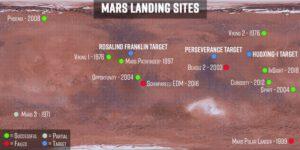 Miesta pristátia minulých aj plánovaných marsovských sond