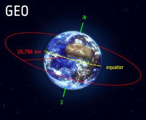 Geostacionární oběžná dráha (GEO)