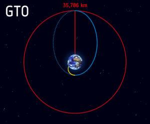 Dráha přechodová k dráze geostacionární (GTO)