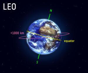 Nízká oběžná dráha (LEO)