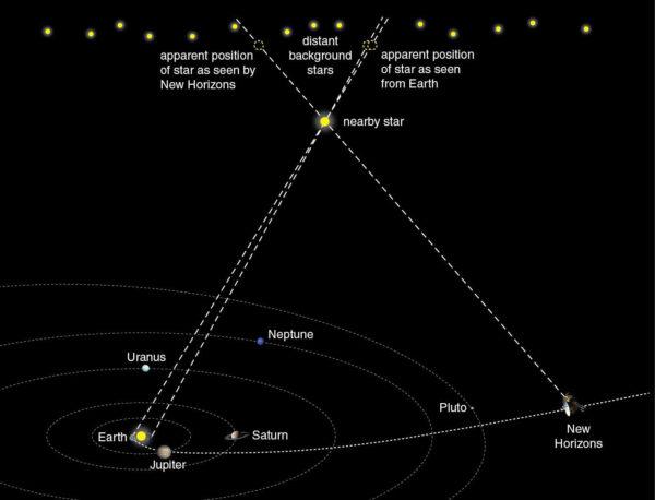 Princip měření paralaxy snímkováním blízké hvězdy ze Země a ze sondy New Horizons.