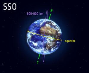 Heliosynchronní dráha (SSO)