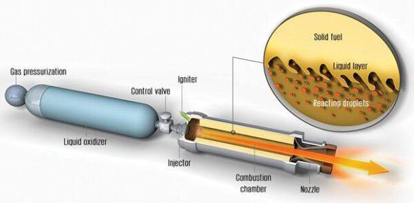Princip raketového motoru na hybridní pohonné látky.
