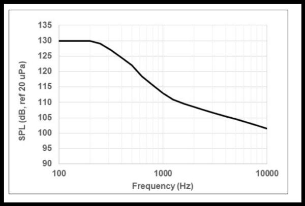 Akustické prostředí nákladového prostoru
