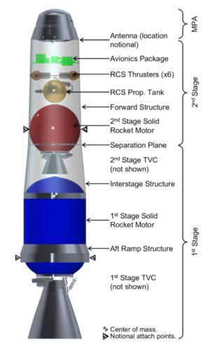 Návrh dvoustupňové rakety MAV na tuhé pohonné látky.