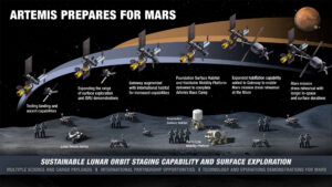 Vývoj aktivit na oběžné dráze a na povrchu Měsíce
