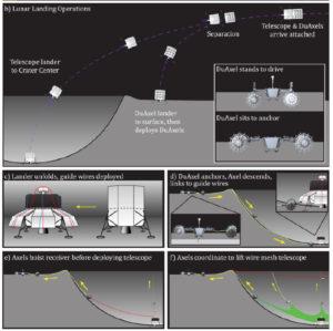 Zjednodušené schéma plánovaného vzniku gigantikého radioteleskopu LCRT v přirozeném kráteru na odvrácené straně Měsíce.