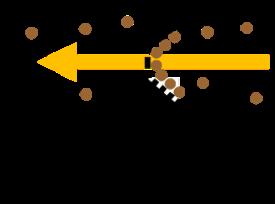 Princip fungování odběrného mechanismu ISS (Integrated Sampling System)