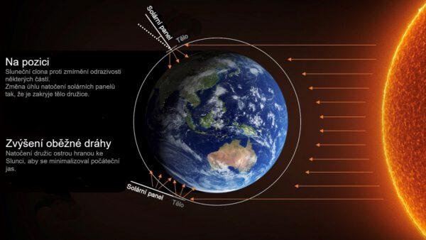 Popis změn natočení solárních panelů.