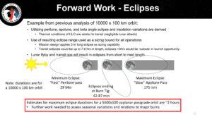 Další příklady studovaných oběžných drah pro Artemis III