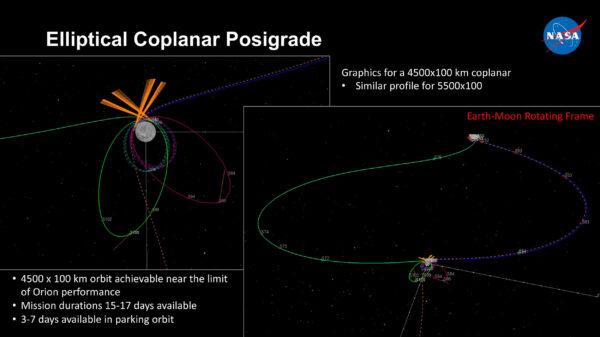 Posuzovaná eliptická dráha s parametry 4500 × 100 km