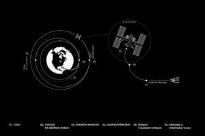Infografika příletu Crew Dragonu k ISS.