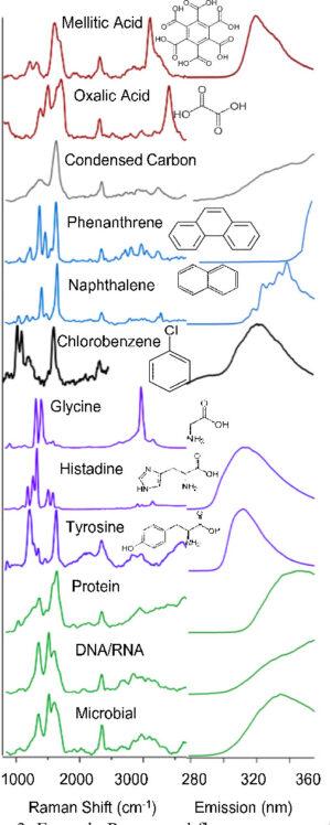 """Vybrané organické látky a jejich """"otisky prstů"""" - jak se projeví ve spektru při analýze."""