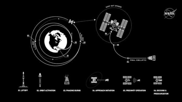 Plán příletu Crew Dragonu ke stanici.