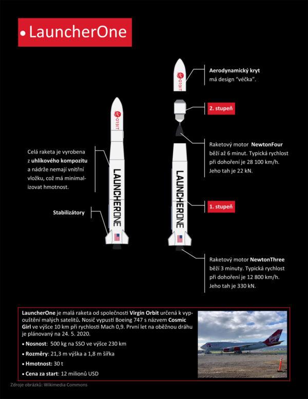 Infografika rakety LauncherOne, jak ji vytvořil uživatel našeho diskusního fóra s nickem Saturn.