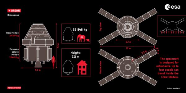Rozměry ESM a Orionu