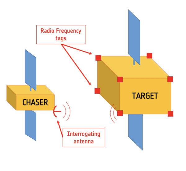 Základní schéma fungování radiofrekvenčních štítků.
