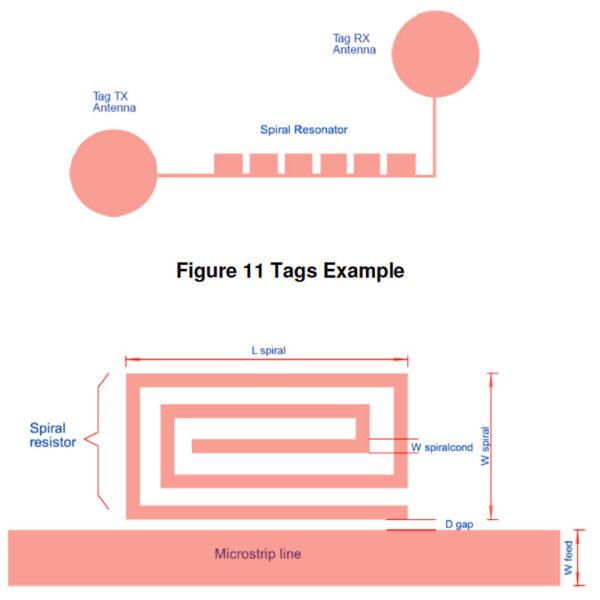 Schéma radiofrekvenčního štítku