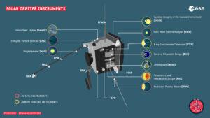 Přístroje na sondě Solar orbiter.