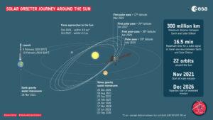Harmonogram mise Solar orbiter