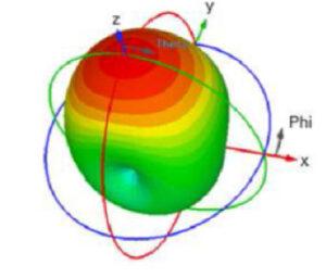 Radiofrekvenční štítky mohou pomoci určit orientaci cílového objektu v prostoru.