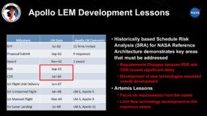 Milníky vývoje lunárního modulu Apolla