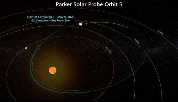 Při pátém oběhu sondy Parker Solar Probe kolem Slunce došlo k aktivování vědeckých přístrojů už ve vzdálenosti 100 milionů kilometrů od naší životodárné hvězdy.