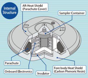 Průřez návratovým pouzdrem sondy Hayabusa. U Hayabusy 2 by měla být konstrukce shodná.