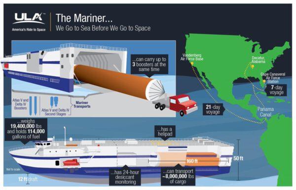 Povedená infografika zobrazující trasy lodě spolu s kapacitou a rozměry. Do nákladového prostoru se vejdou až tři raketové stupně. Na horní palubě se nachází heliport.