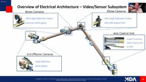 Kamery na velkém rameni systému Canadarm3