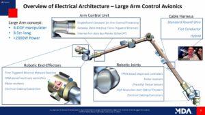 Ovládání velkého ramene systému Canadarm3