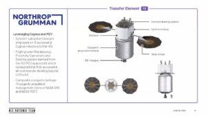 Přeletový prvek od Northrop Grummanu pro lander Národního týmu