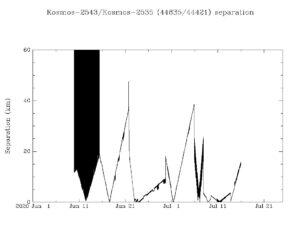 Graf zobrazující vzdálenost družice Kosmos 2543 a 2535 v průběhu času.