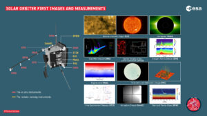 První snímky a měření z přístrojů sondy Solar orbiter.