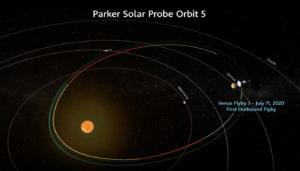 Gravitační manévr za noční stranou Venuše