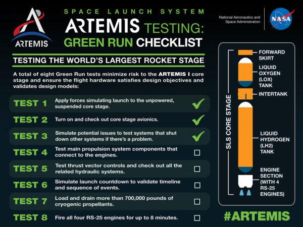 Osm testů kampaně Green Run