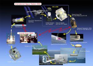 Obrázek názorně ukazuje cestu pouzdra na ISS a návrat do vln Filipínského moře. Kde byla připravena výzkumná loď.