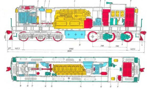 Popis posuvné lokomotivy TEM2. 1 - chladič; 2 - olejové filtry; 3 - nádrž na vodu; 4 - olejová nádrž; 5 - dieselový generátor; 6 - kompresor, 7 - vysokonapěťová komora; 8 - místnost na baterie; 9 - trakční motor; 10 - palivová nádrž; 11 - ohřívač vzduchu; 12 - ovládací panel, 13 - chladicí ventilátor elektrických motorů; 14 - dieselový čistič vzduchu; 15 - filtry pro hrubé čištění paliva; 16 - chladicí ventilátor elektrických motorů, - 17 - sekce chladicího oleje, 18 - sekce chladicí vody; 19- vodní sekce pro chlazení plnicího vzduchu.