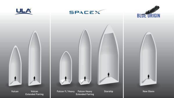 Porovnání prostoru aerodynamických krytů amerických nosičů