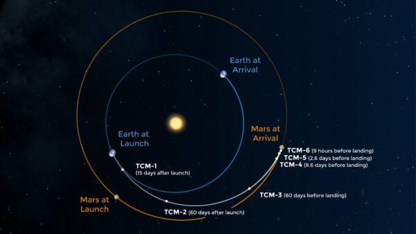 Přeletová dráha vozítka Perseverance mezi Zemí a Marsem s vyznačením plánovaných korekcí.