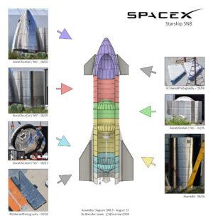 Uživatel Twitteru s nickem Brendan vytvořil 15. srpna tento diagram, který ukazuje stav rozpracovanosti Starship SN8.