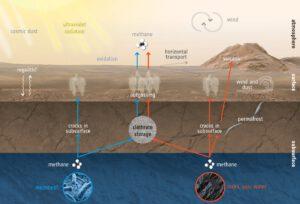 Možná distribuce metanu do atmosféry Marsu