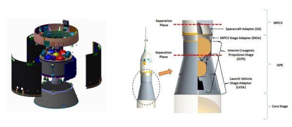 Přehledné diagramy ukazují umístění jednotlivých krytů a adaptérů v okolí stupně ICPS.