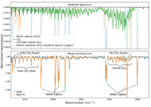 Spektrální analýza signatur oxidu uhličitého a ozonu