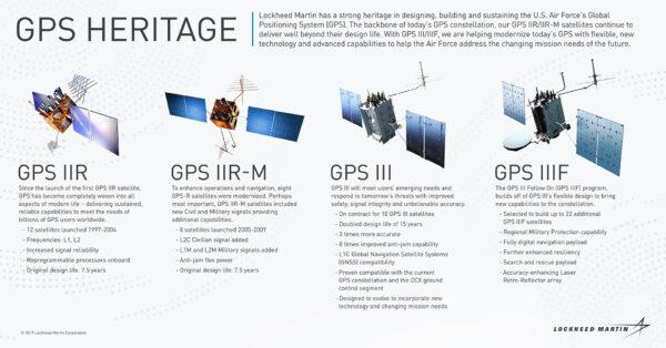 Srovnání některých vývojových řad systému GPS.