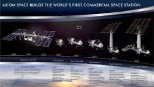 Budoucí plány vývoje soukromého segmentu u ISS od společnosti Axiom