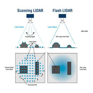 Vlevo princip klasického skenovacího lidaru, vpravo flash lidaru.