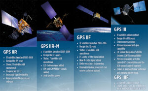 Družicová řada GPSIII ve srovnání se staršími řadami.