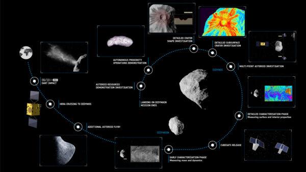 Časová osa mise Hera.