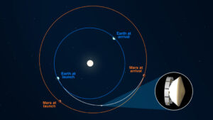 Přeletová dráha mise Mars 2020 mezi Zemí a Marsem s vyznačením poloh obou planet v době startu a přistání.